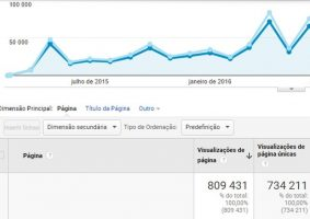 Foto: Reprodução/Google Analytics